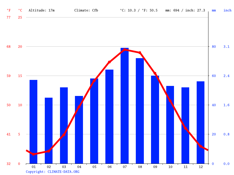 Climate graph // Weather by Month, Lüchow