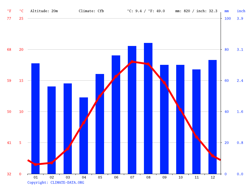 Climate graph // Weather by Month, Plön