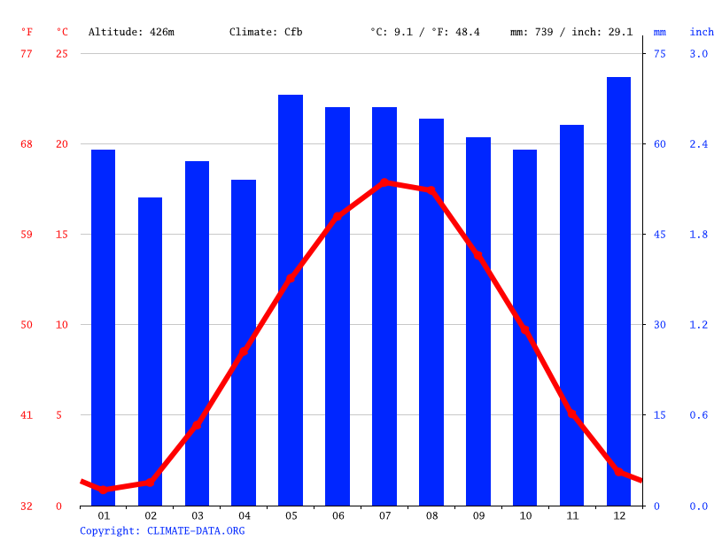 Climate graph // Weather by Month, Kirchberg