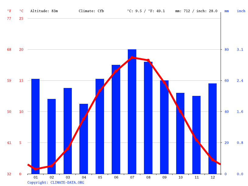 Climate graph // Weather by Month, Meyenburg