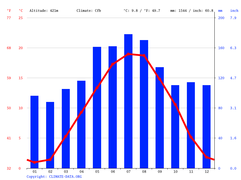 Climate graph // Weather by Month, Wohlen