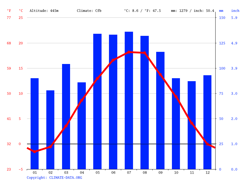 Climate graph // Weather by Month, Vöcklabruck