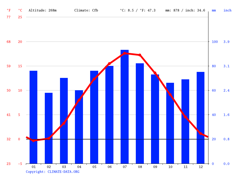 Climograph // Weather by Month, Bad Harzburg
