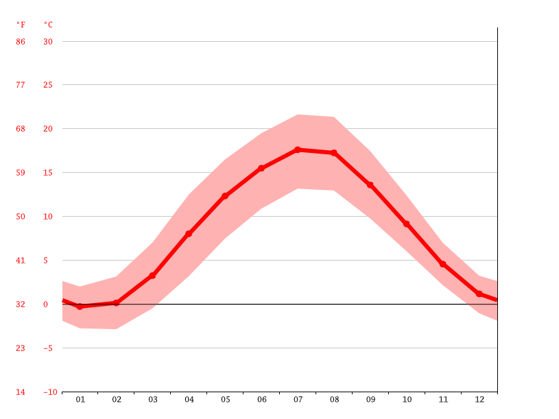average temperatures, Bad Harzburg