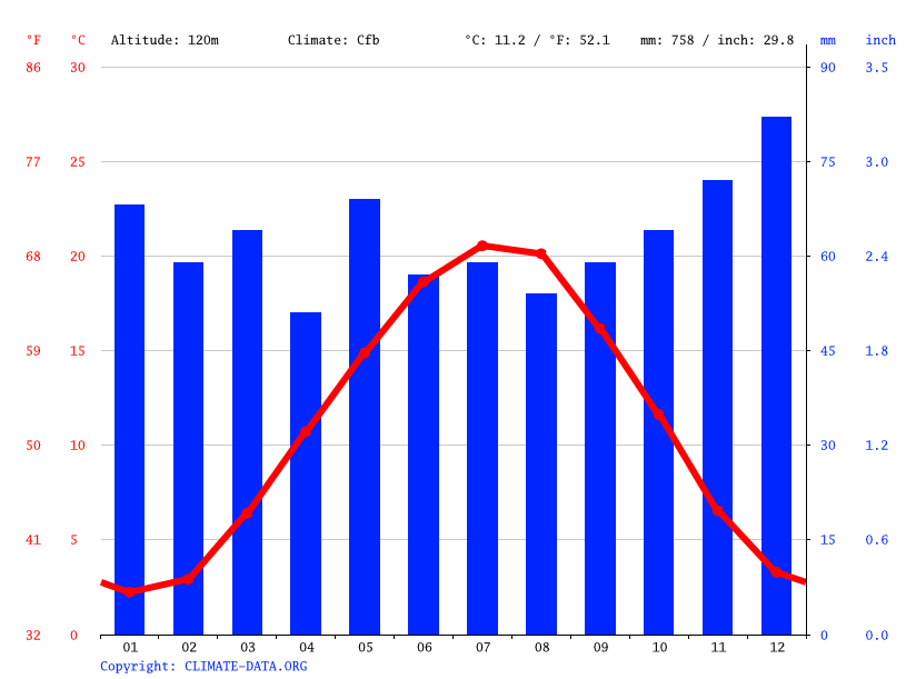 Climate graph // Weather by Month, Kandel