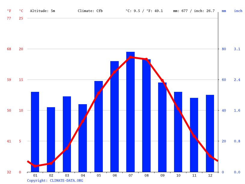Climate graph // Weather by Month, Greifswald