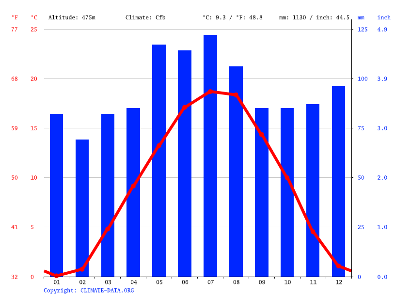 Climate graph // Weather by Month, Stühlingen