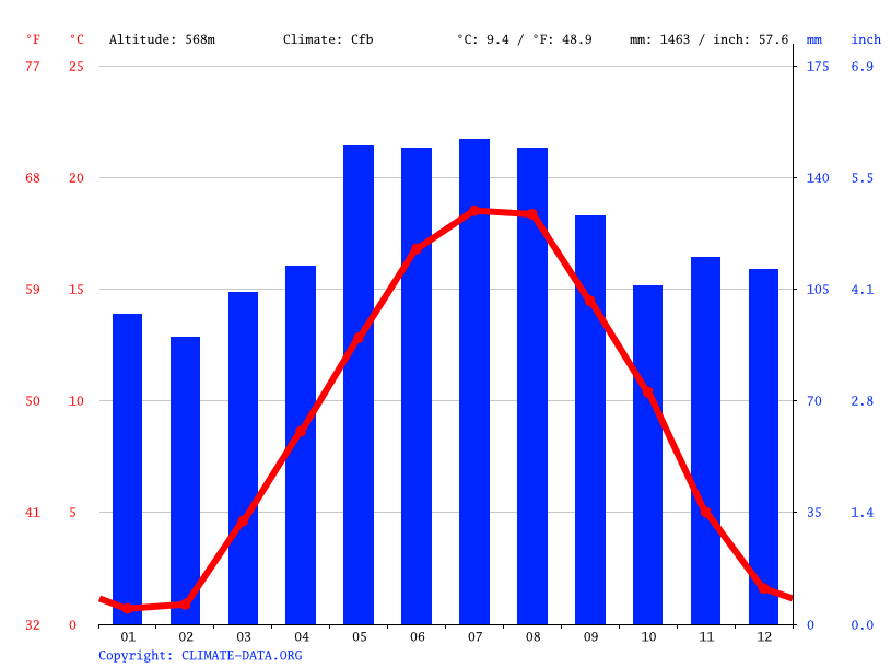 Climate graph // Weather by Month, Zollikon
