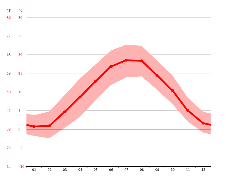 average temperature, Zollikon