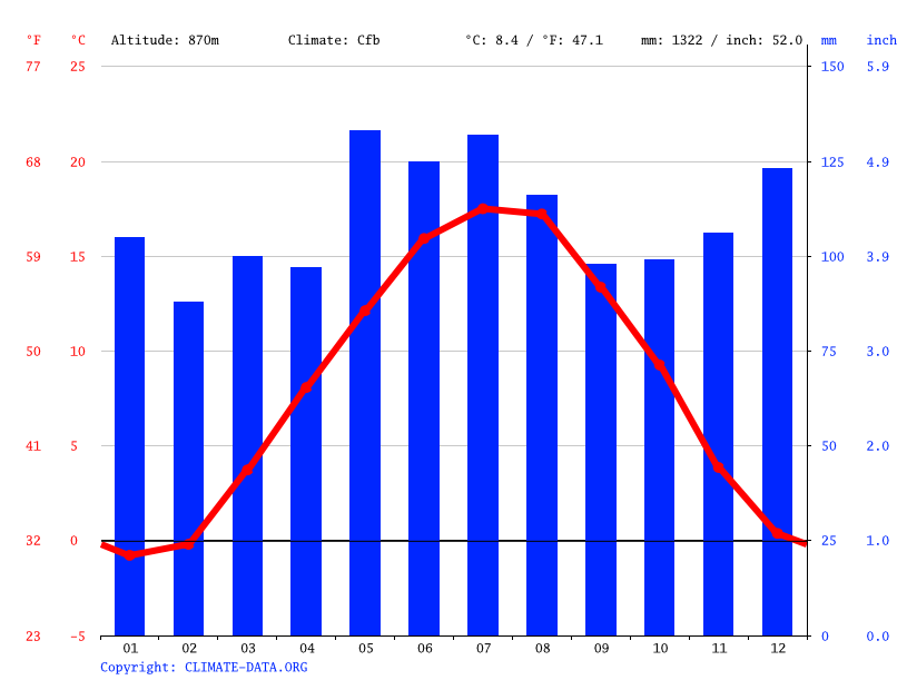 Climate graph // Weather by Month, Bonndorf