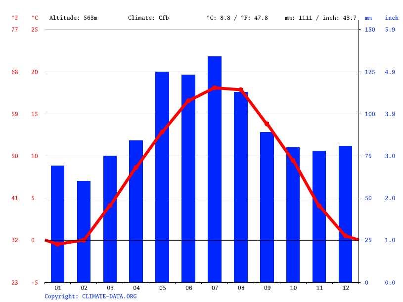Climograph // Weather by Month, Mengen