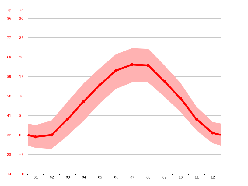 average temperatures, Mengen