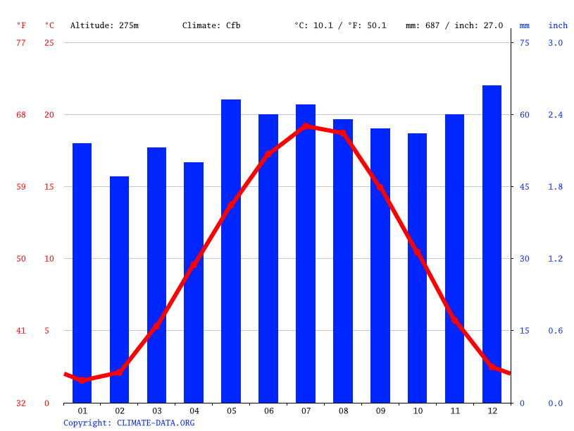 Climograph // Weather by Month, Stromberg
