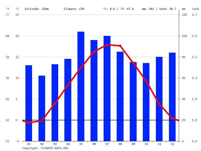 Climate graph // Weather by Month, Engen