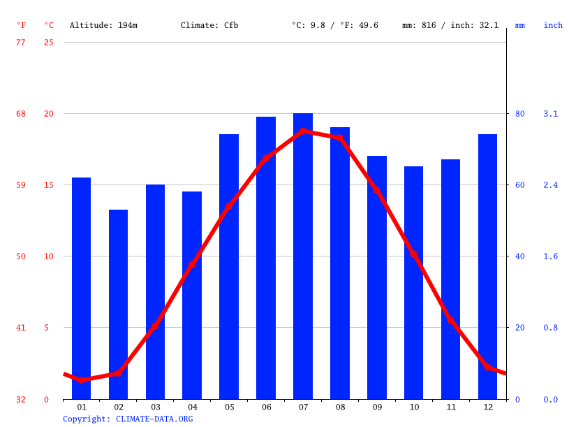 Climate graph // Weather by Month, Hünfelden