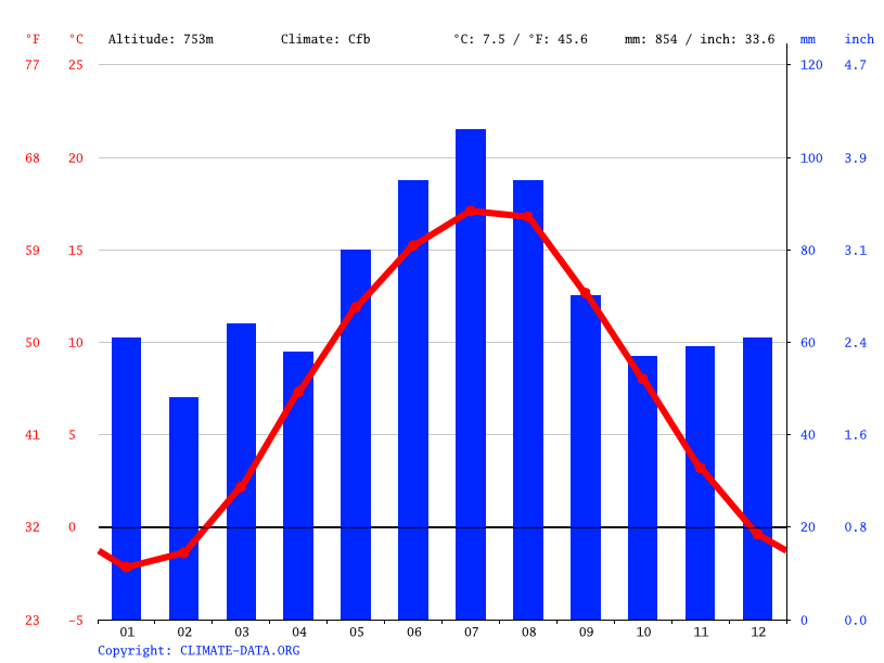 Climate graph // Weather by Month, Altenberg