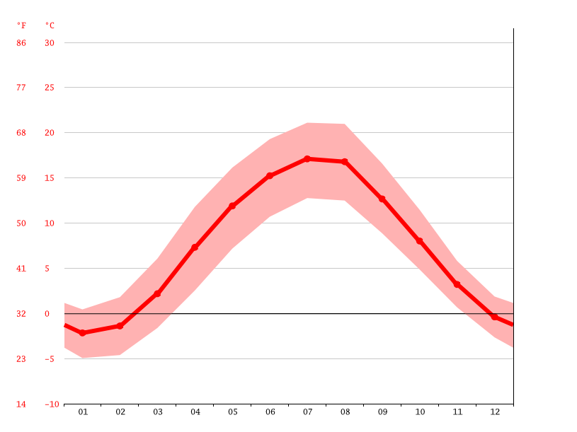 average temperature, Altenberg