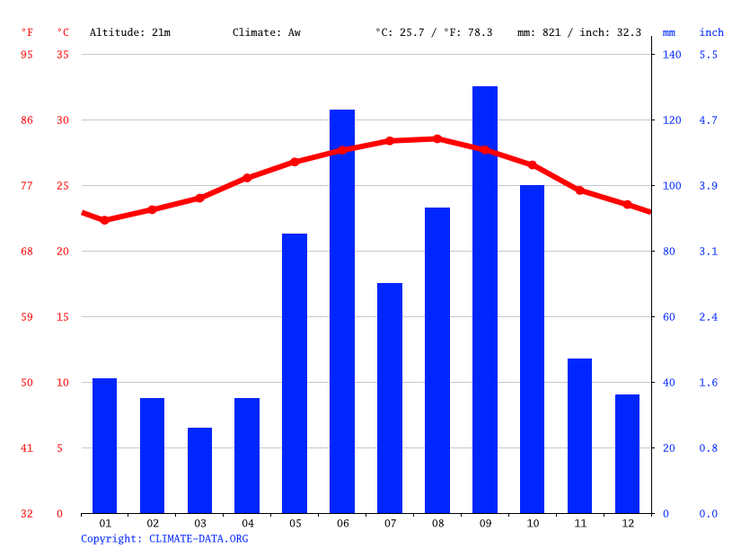 Climate graph // Weather by Month, Havana