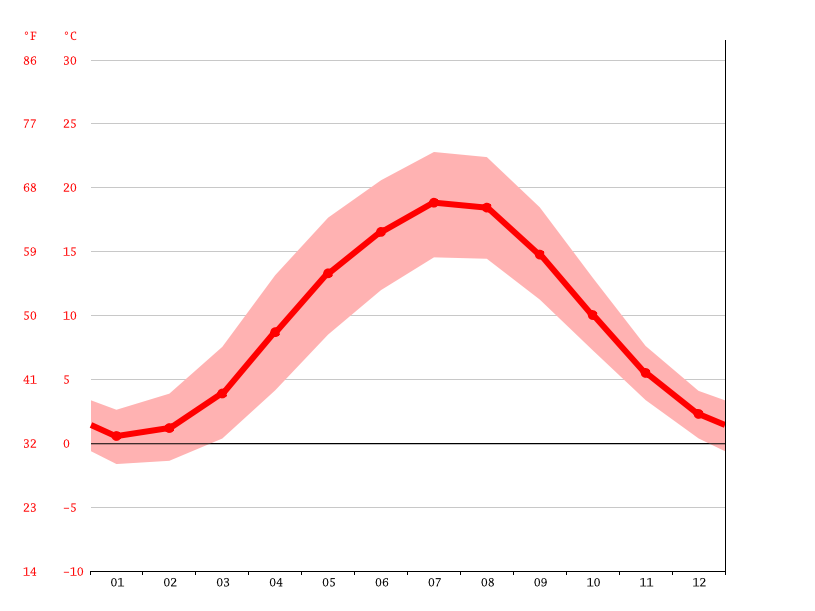 average temperature, Friedland