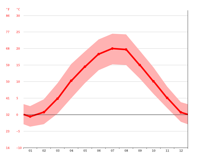average temperature, Loosdorf