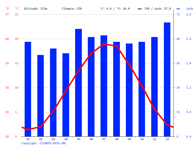 Climate graph // Weather by Month, Obermoschel
