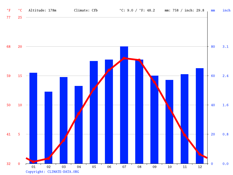 Climate graph // Weather by Month, Wanfried