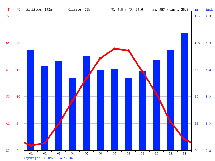 Climate graph // Weather by Month, Oberkirch