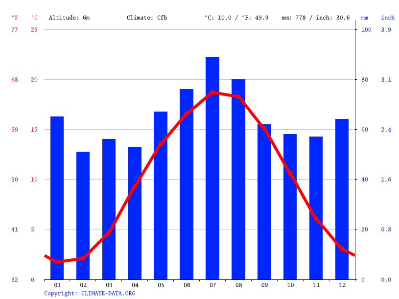 Climate graph // Weather by Month, Winsen (Luhe)