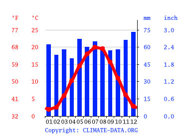 Wetter 63225 Langen (Hessen)