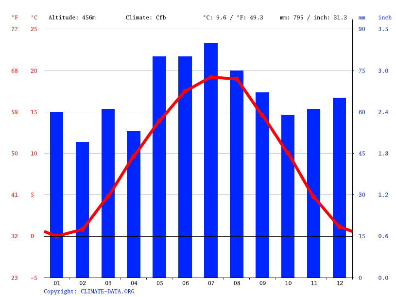 Climate graph // Weather by Month, Rottenburg an der Laaber