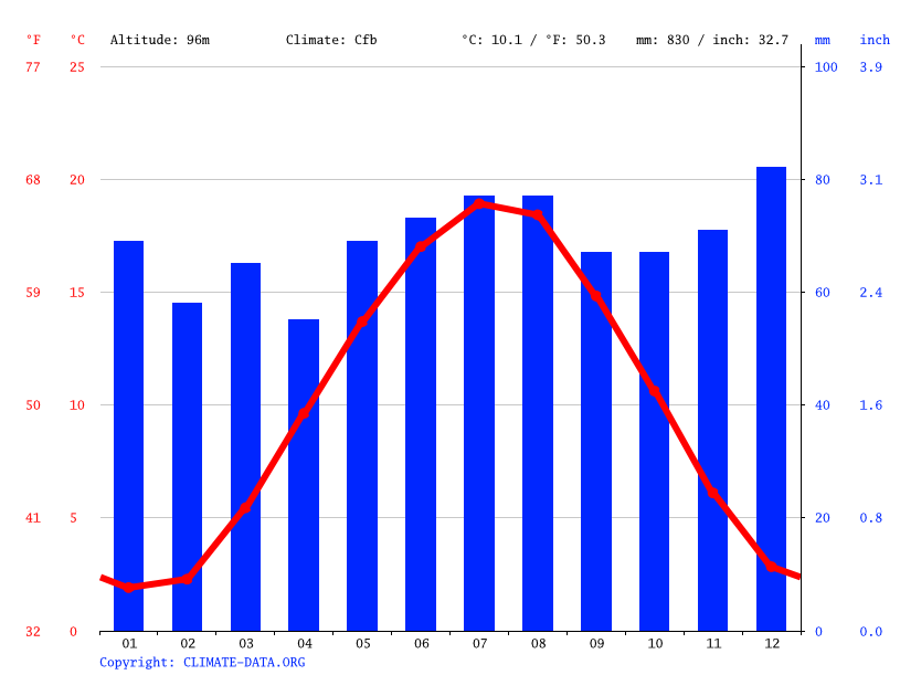 Climograph // Weather by Month, Weißenthurm