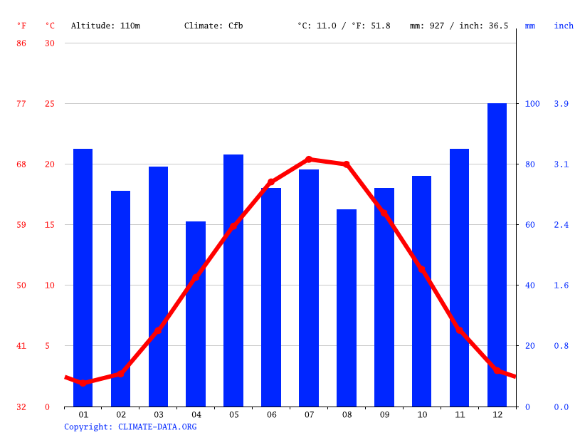 Climate graph // Weather by Month, Eppelheim