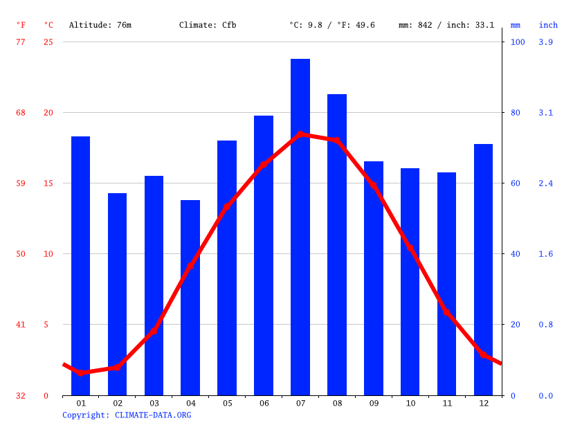 Climate graph // Weather by Month, Buchholz in der Nordheide