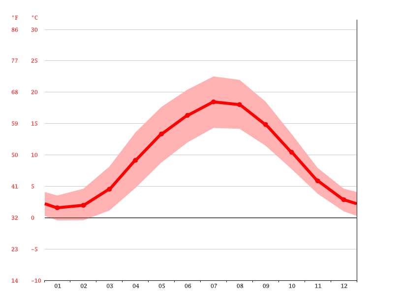 average temperature, Buchholz in der Nordheide