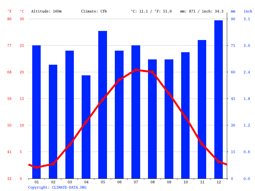 Climate graph // Weather by Month, Pfinztal