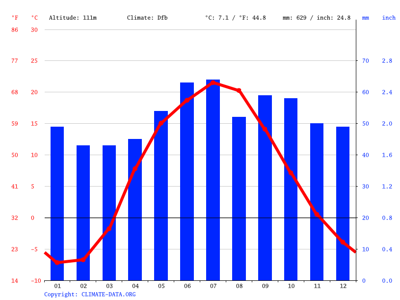 Climate graph // Weather by Month, Kazinka