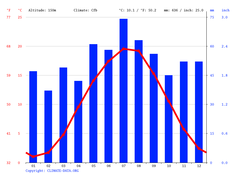 Climate graph // Weather by Month, Schafstädt