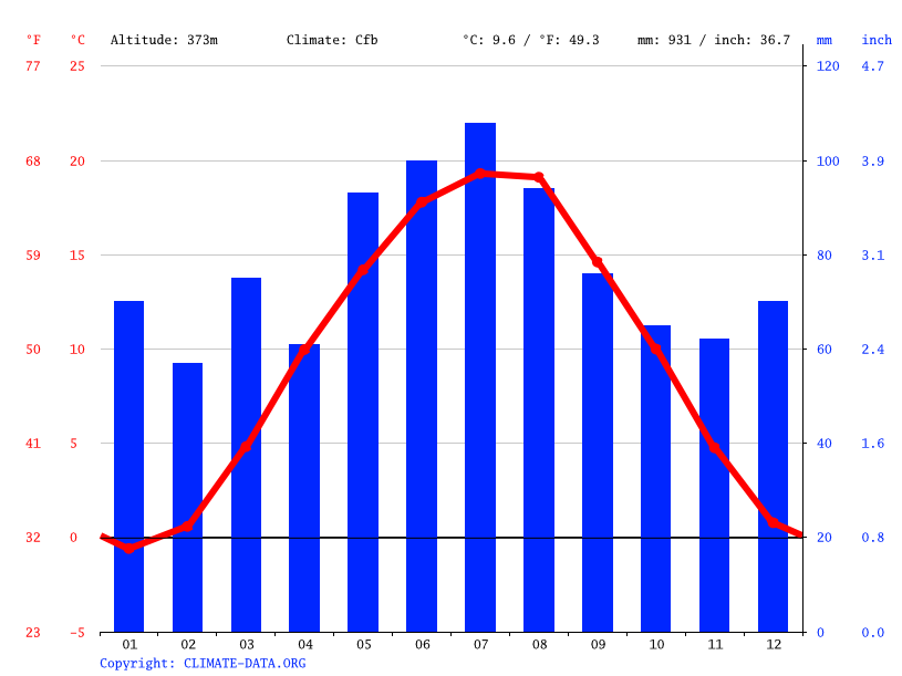 Climate graph // Weather by Month, Enzenkirchen