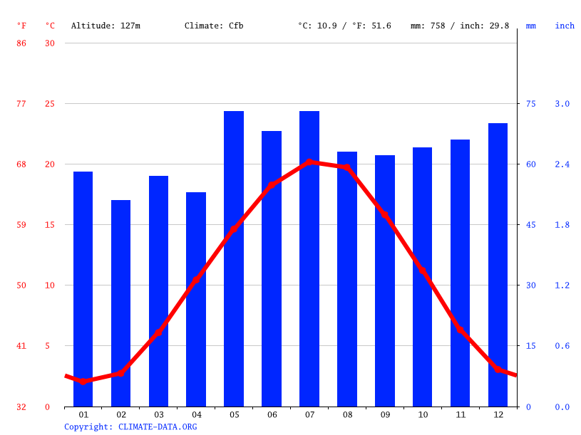 Climate graph // Weather by Month, Bad Dürkheim