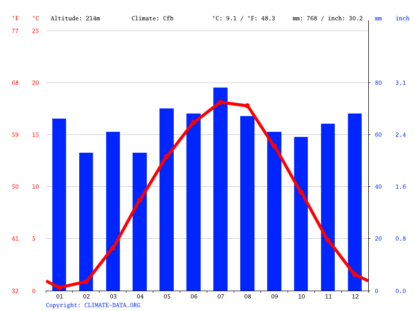 Climate graph // Weather by Month, Heringen (Werra)