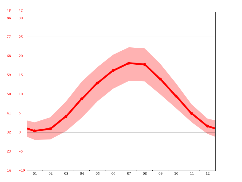 average temperature, Heringen (Werra)