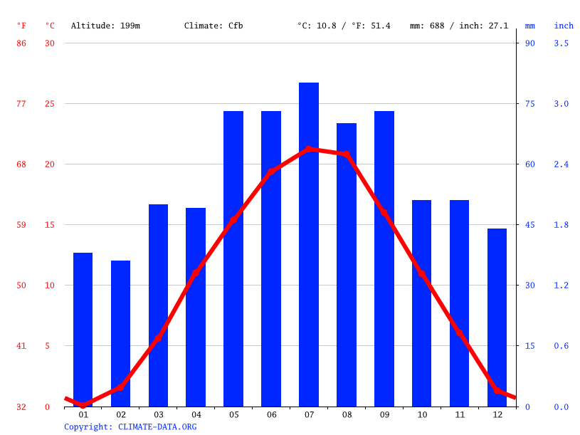 Climate graph // Weather by Month, Ebreichsdorf