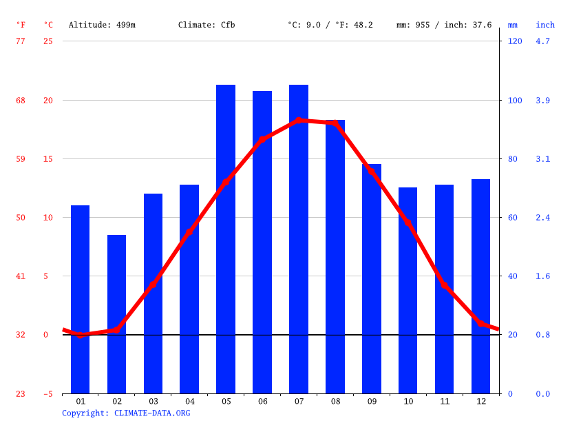 Climate graph // Weather by Month, Vöhringen
