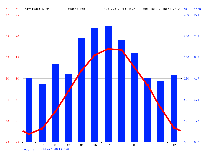 Climograph // Weather by Month, Thalgau