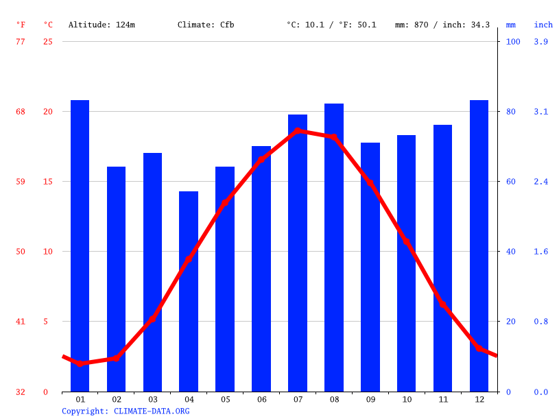 Climate graph // Weather by Month, Halle (Westfalen)