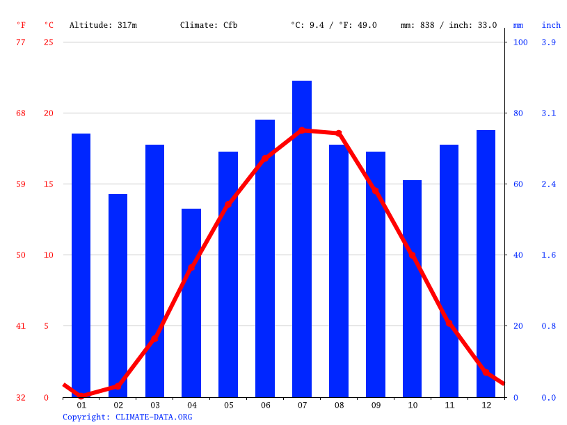 Climate graph // Weather by Month, Hainichen