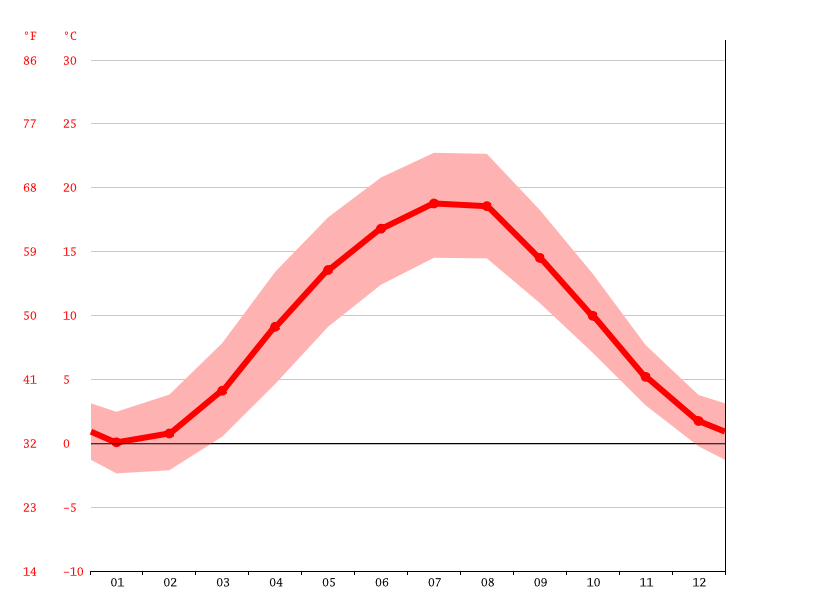 average temperatures, Hainichen