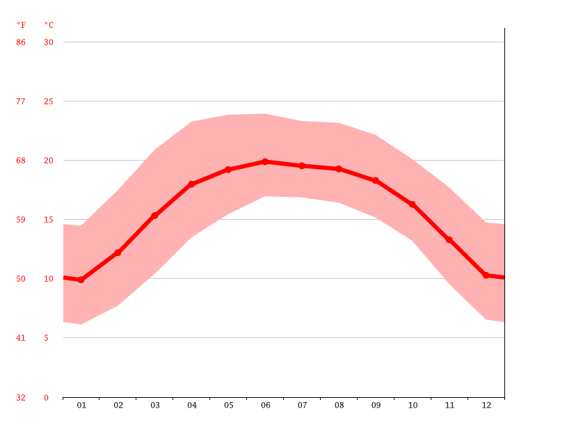 Temperature graph, Gejiu