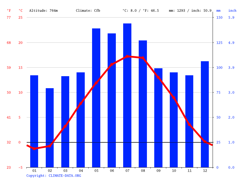 Climate graph // Weather by Month, Villingen-Schwenningen