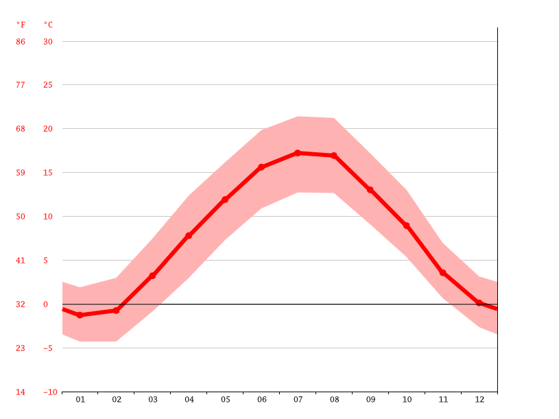 average temperature, Villingen-Schwenningen